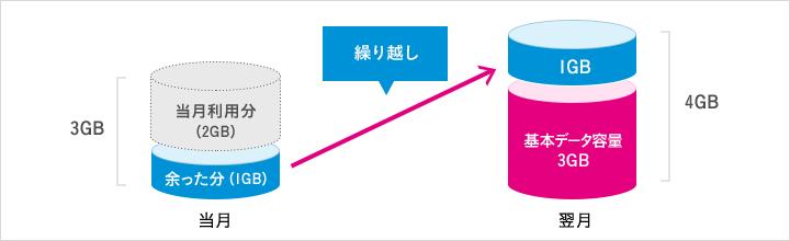 データ容量の繰越イメージ