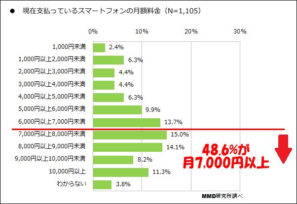 48.6%がスマホ代月7000円以上