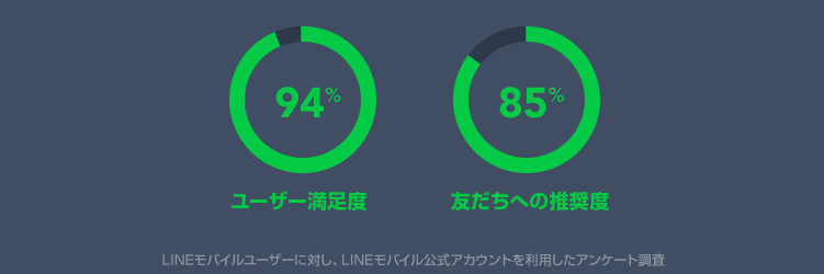 ユーザーの満足度94%、友達への推奨度85%