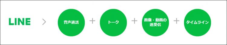 LINEアプリの通信量カウントフリー対象機能
