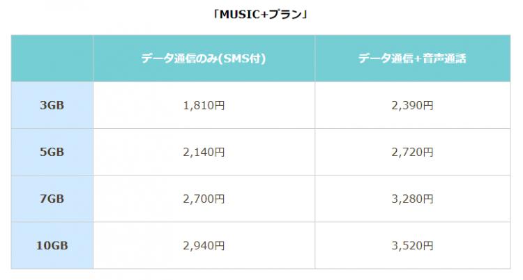 MUSIC+プランの料金表