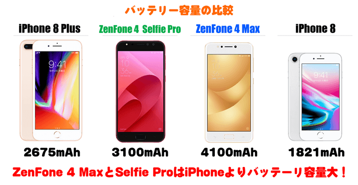 ZenFone 4 Selfie Proと4 Maxのバッテリー比較