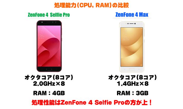 ZenFone 4 Selfie Proと4 Maxの処理能力比較