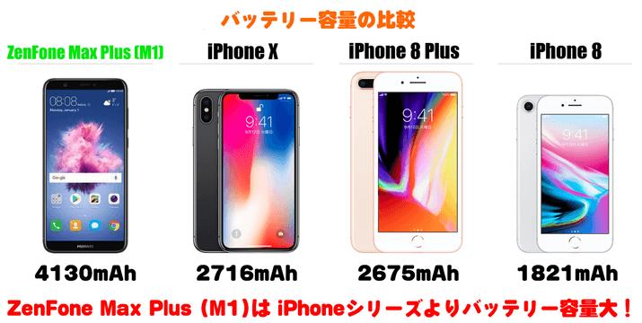 ZenFone Max Plus (M1)のバッテリー容量