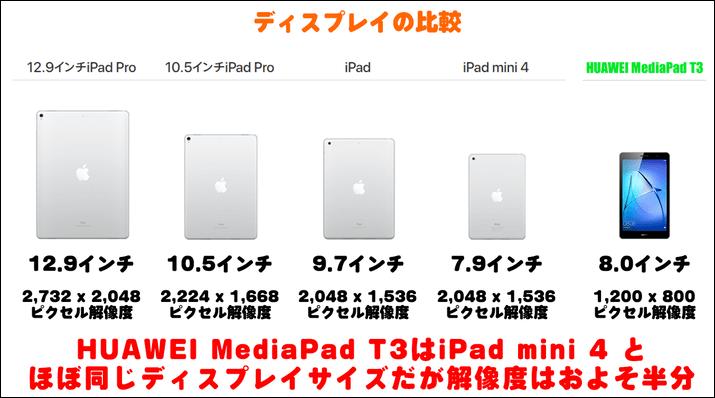 HUAWEI MediaPad T3のディスプレイサイズ