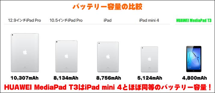 HUAWEI MediaPad T3のバッテリー容量