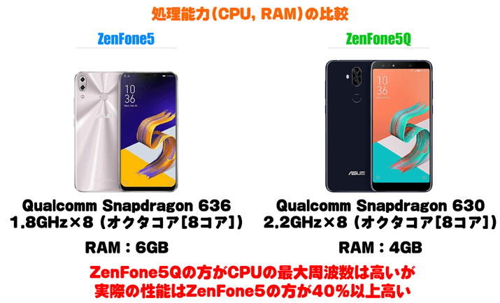 ZenFone5とZenFone5Qの処理能力(CPU、RAM)比較