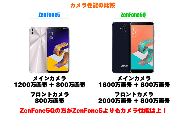 ZenFone5とZenFone5Qのカメラ性能比較