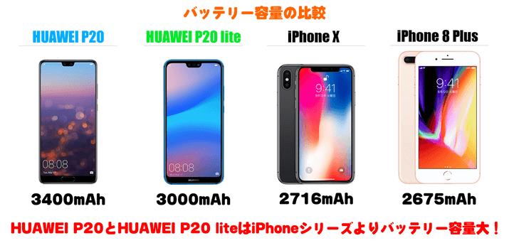 Huawei P20とHuawei P20 liteのバッテリー容量比較
