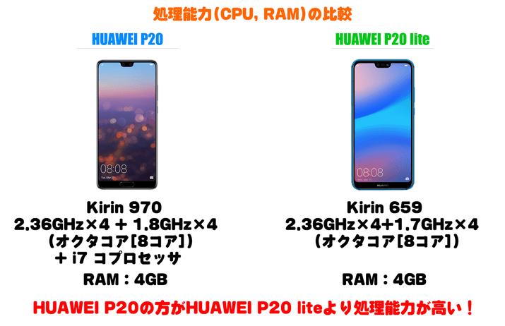 Huawei P20とHuawei P20 liteの処理能力比較
