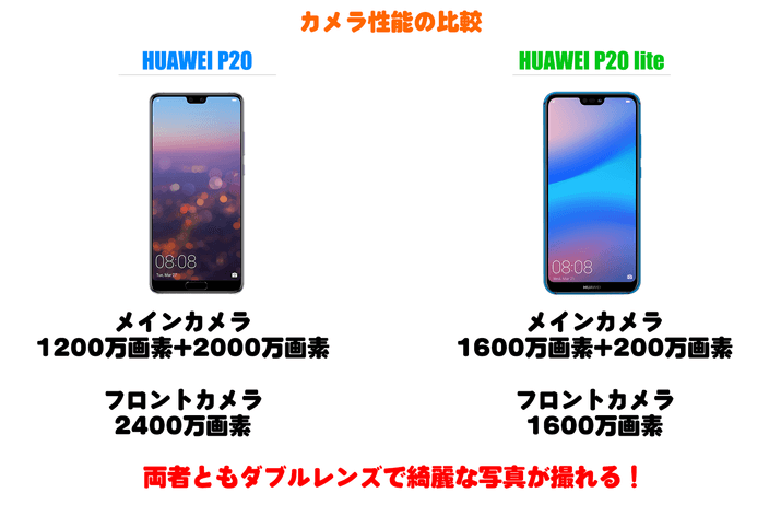 Huawei P20とHuawei P20 liteのカメラ性能比較