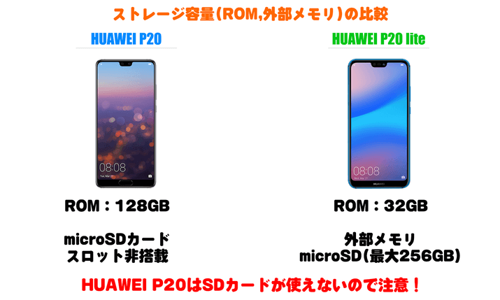 Huawei P20とHuawei P20 liteのストレージ容量(ROM, 外部メモリ)比較