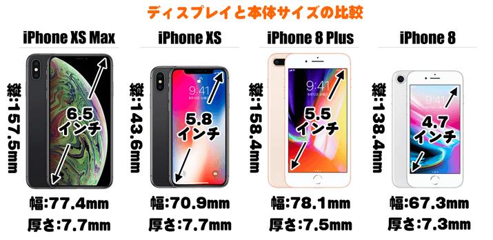 iPhone XS Max ~ iPhone 8 Plusのディスプレイサイズと本体サイズ
