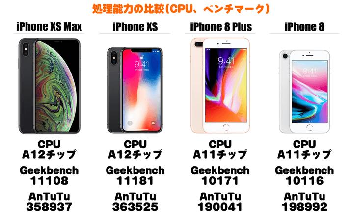 iPhone XS Max ~ iPhone 8 Plusの処理性能(CPU, ベンチマーク)