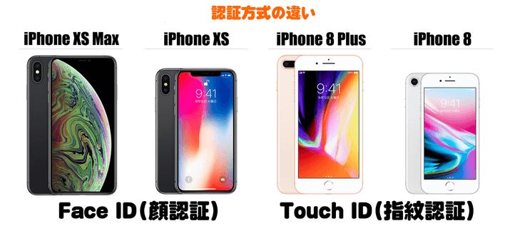 iPhone XS Max ~ iPhone 8 Plusの認証方式